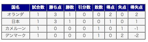 グループE順位表